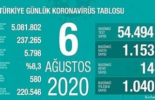 Son 24 saatte korona virüsten 14 kişi hayatını...