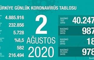 Son 24 saatte korona virüsten 18 kişi hayatını...