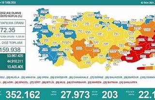 Son 24 saatte korona virüsten 203 kişi hayatını...