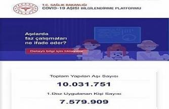 Bakan Koca 10 milyon vatandaşın aşılandığını duyurdu