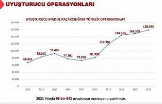 İçişleri Bakanı Soylu uyuşturucu madde operasyonlarına ilişkin veri paylaştı