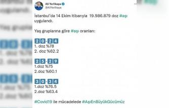 """İstanbul Valisi Ali Yerlikaya:"""" 14 Ekim itibarıyla 19 milyon 986 bin 879 doz aşı uygulandı"""""""